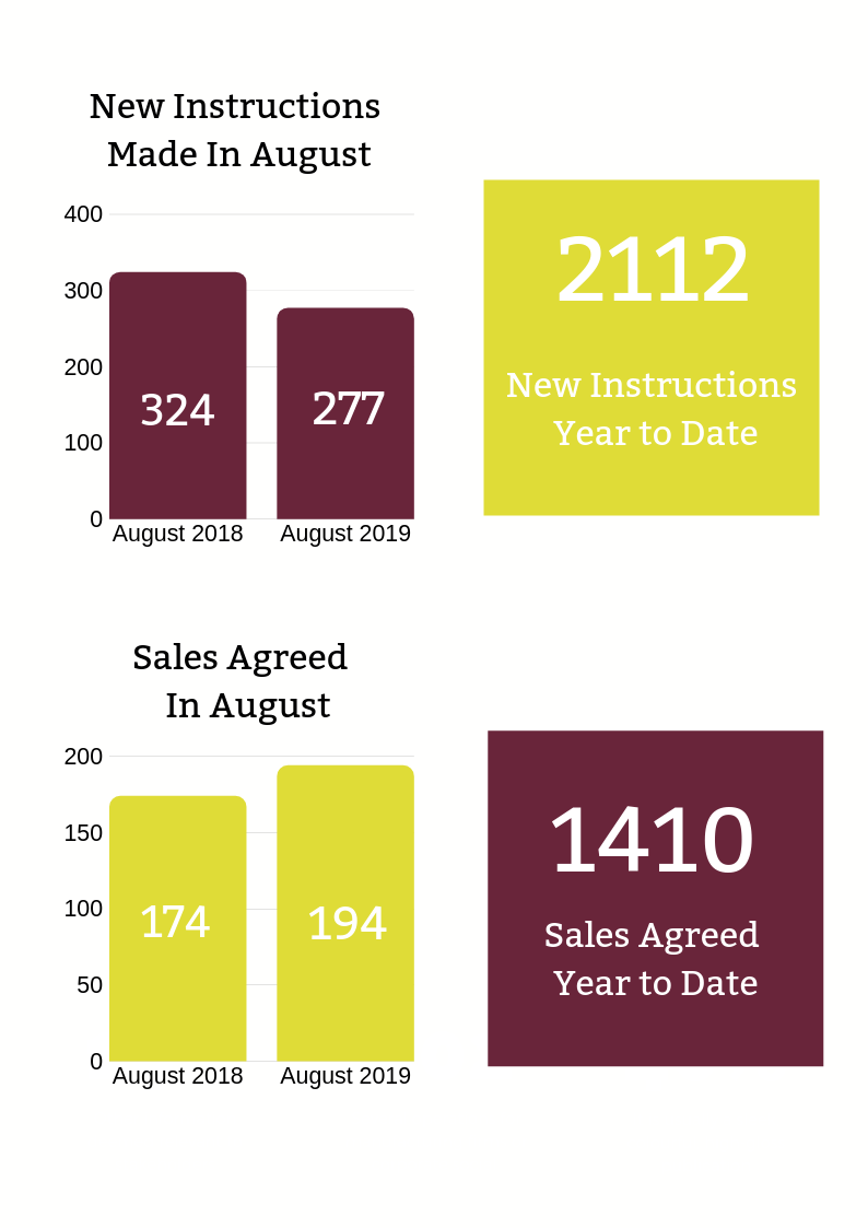 Chester September Property Market Update