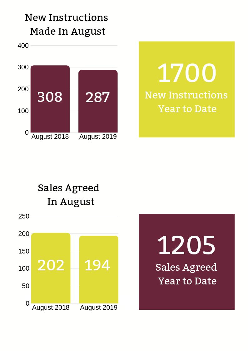 Flintshire Property Market Update
