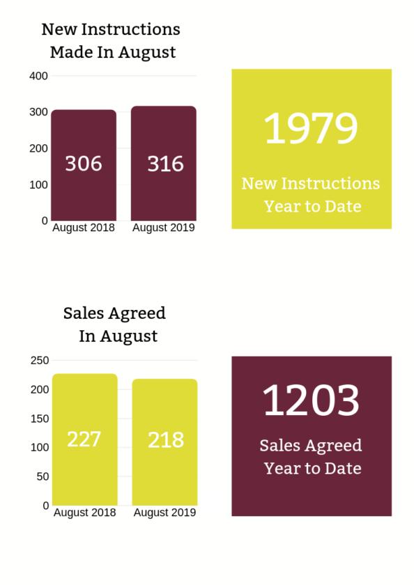 Wilmslow Property Market Update