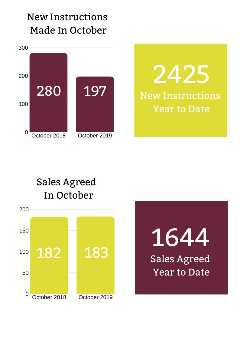 Flintshire Property Market Update | November 2019