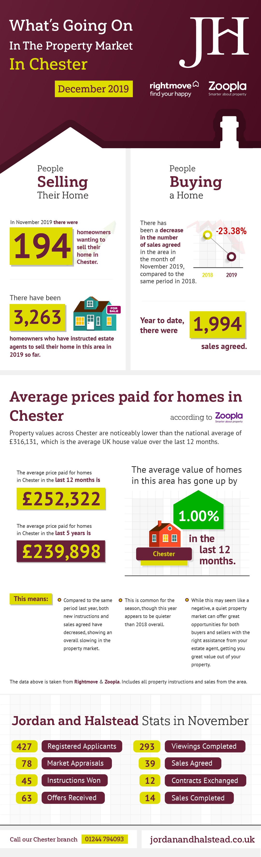 Chester Infographic