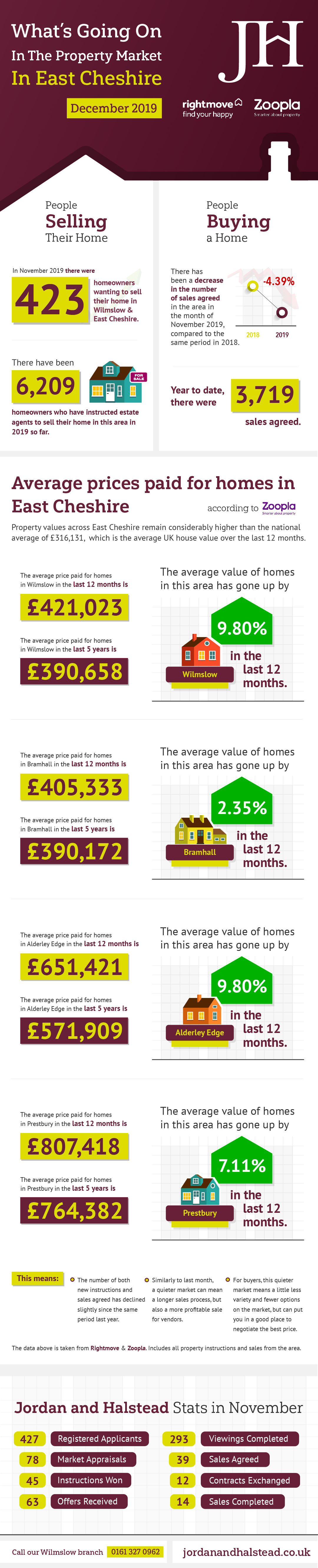 Infographic East Cheshire
